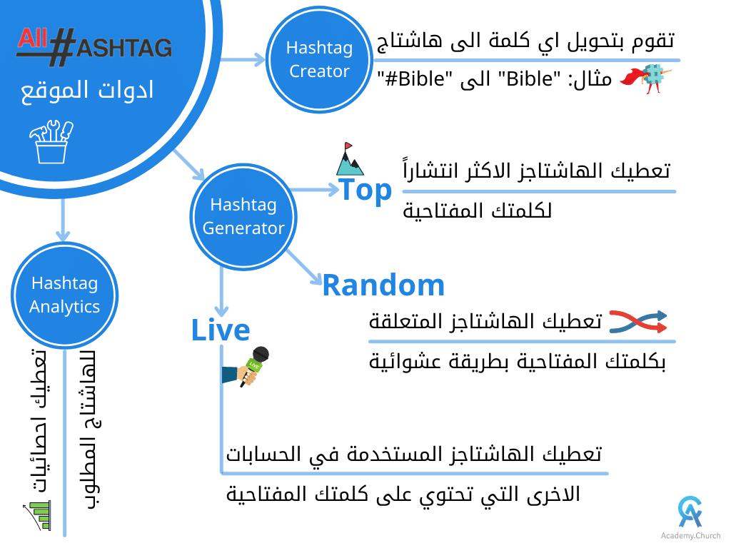 خريطة ذهنية لكيفية استخدام اداة All Hashtag